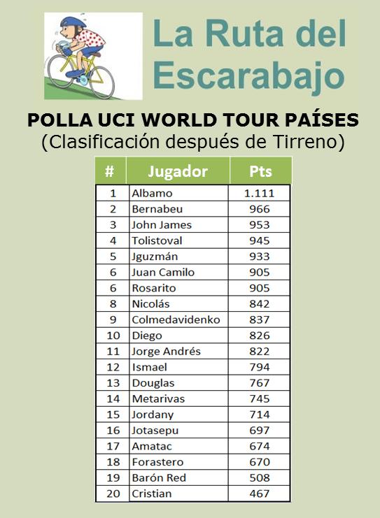 Polla Ranking UCI WORLD TOUR (países) Uci_wt11