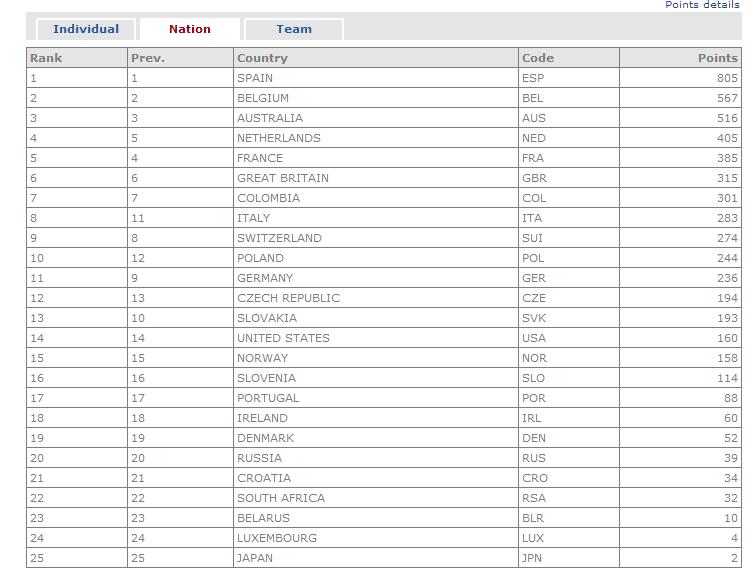 Polla Ranking UCI WORLD TOUR (países) - Página 2 Uci_wt13