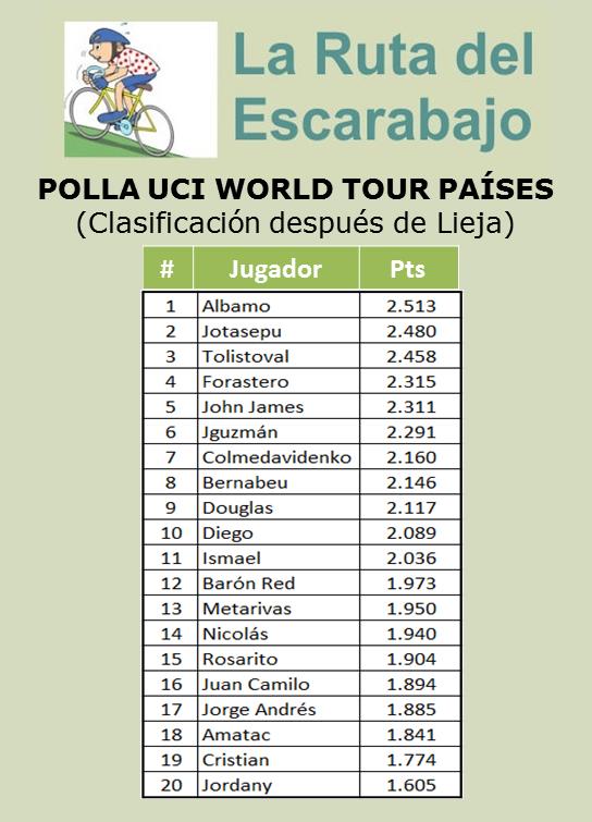 Polla Ranking UCI WORLD TOUR (países) - Página 2 Uci_wt14