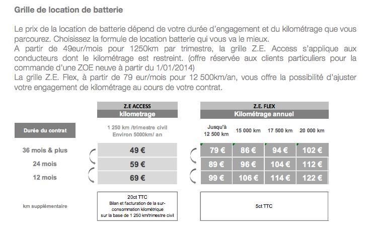 Location de batterie à 49€/mois pour petit rouleur ( maxi 1250km/trimestre ) - Page 4 Locati10