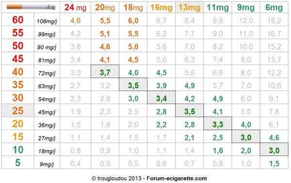 Consommation moyenne de Liquide/jour 13757310