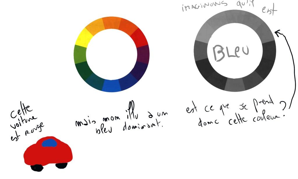 Créer cercle chromatique Questi10