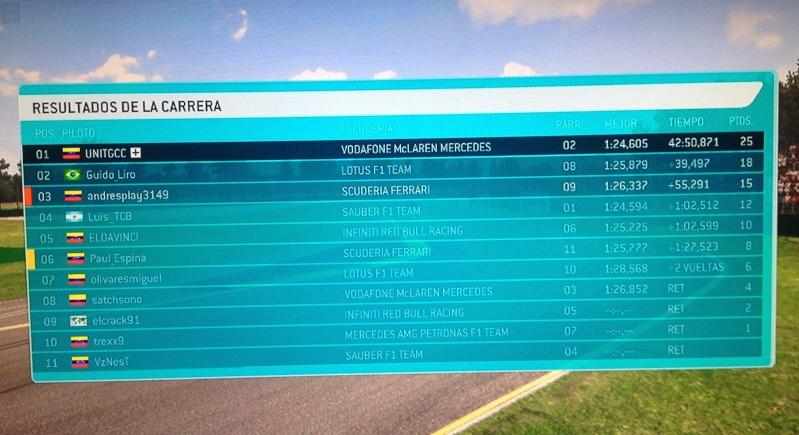 5ta Fecha - Gran Premio de Australia R14