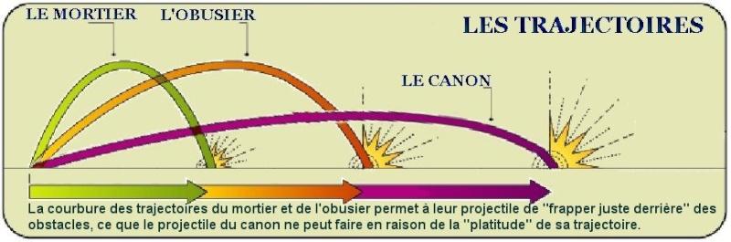 Familiarisation: Les trajectoires des obus. Trajec10