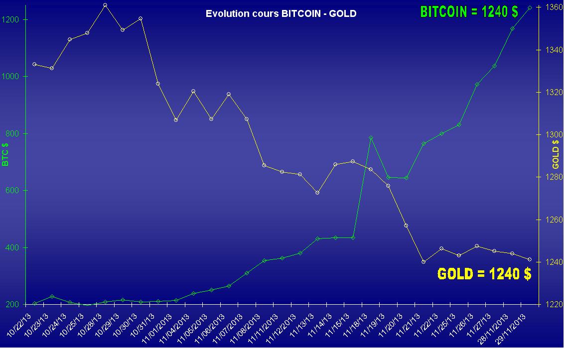 Bitcoin / file d'informations en continu Btc10