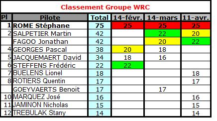 [Rallye 32] Classements Genera11