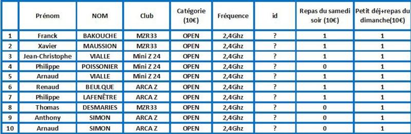 Course amicale du Mini Z 24 à Boulazac les 15 et 16 Mars 2014 Open15