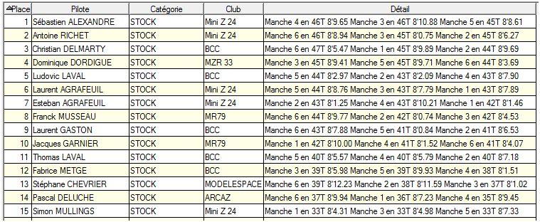 Course amicale du Mini Z 24 à Boulazac les 15 et 16 Mars 2014 - Page 3 Resuta11