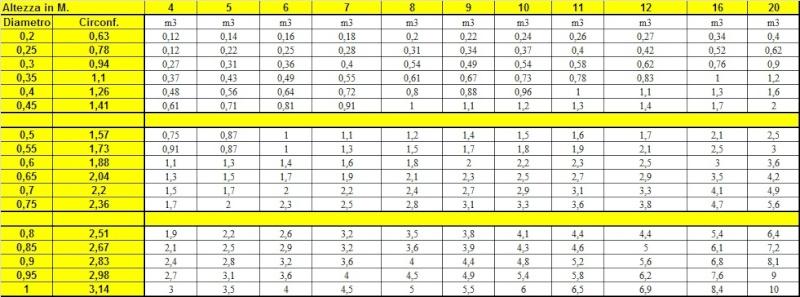 Peso del legname, cubatura e dendrometria Immagi10