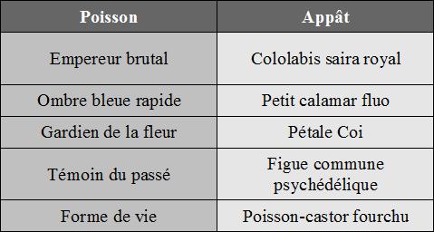 [Tutoriel Aura Kingdom] La pêche pour les nuls ! (INCOMPLET) Table_13