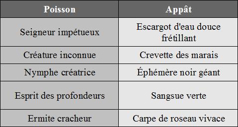 [Tutoriel Aura Kingdom] La pêche pour les nuls ! (INCOMPLET) Table_14