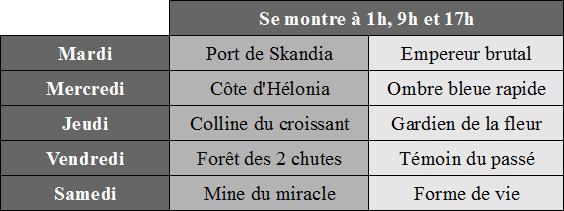 [Tutoriel Aura Kingdom] La pêche pour les nuls ! (INCOMPLET) Table_15