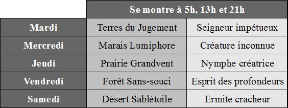 [Tutoriel Aura Kingdom] La pêche pour les nuls ! (INCOMPLET) Table_16