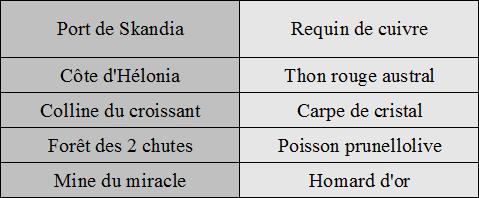 [Tutoriel Aura Kingdom] La pêche pour les nuls ! (INCOMPLET) Table_19