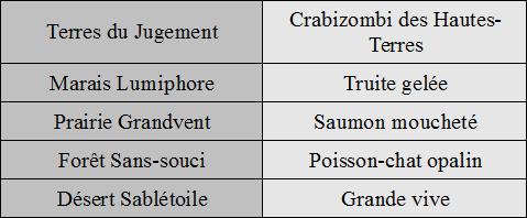 [Tutoriel Aura Kingdom] La pêche pour les nuls ! (INCOMPLET) Table_20