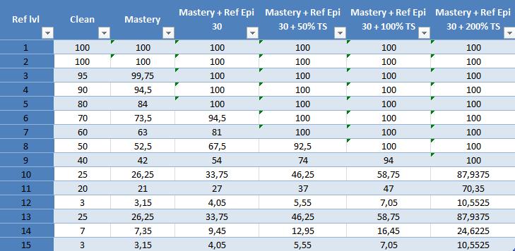 Refinement Percentage Rate Ref_ra10