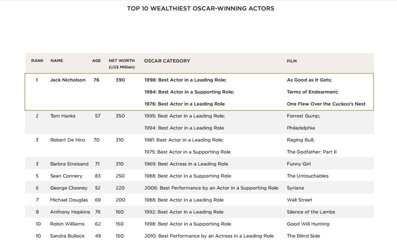 Oscars: Jack Nicholson, George Clooney and Sandra Bullock Among Wealthiest Winners (Study) A8368410