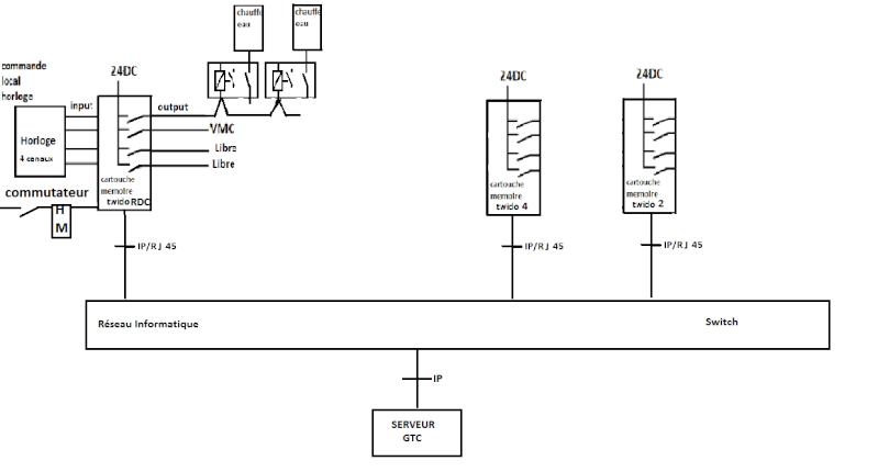 gestion automatisée d'une série de chauffes eau Forum17