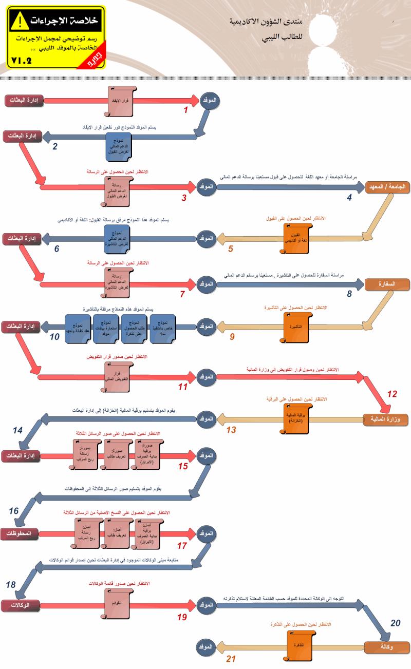خطوة بخطوة مع الموفد الليبي Graph11