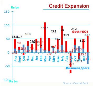 Sri Lanka private credit shrinks in January 2014 Screen15