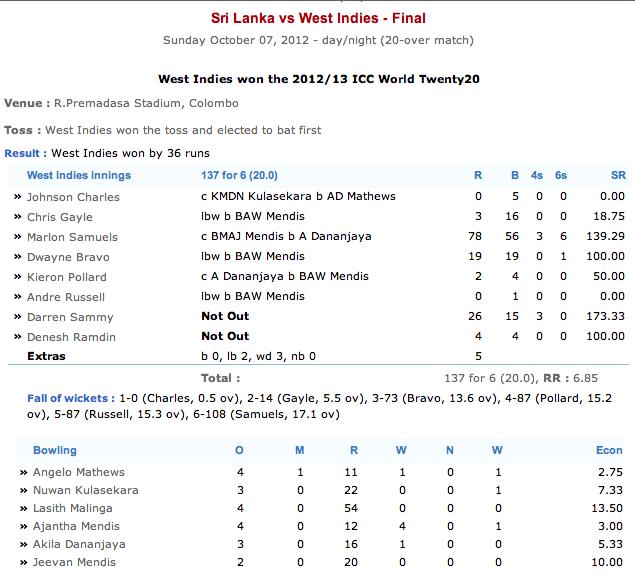 Sri Lanka beat India to win maiden World T20 title Screen18