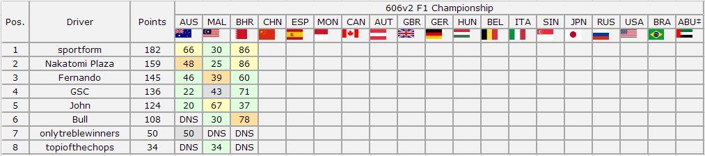 606v2 F1 Championship - Bahrain Grand Prix Result Captur21