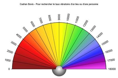 pendule - Premiers pas avec votre pendule Cadran11
