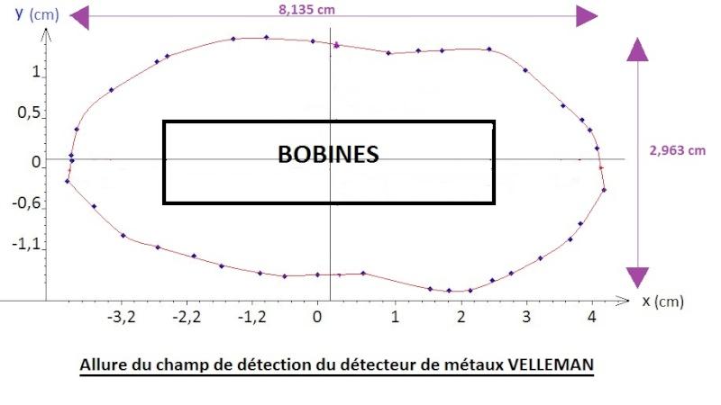 Détecteur de metaux VELLEMAN K7102 Graph_11