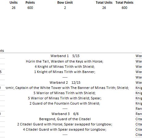 Minas Tirith - 600 pts Liste110