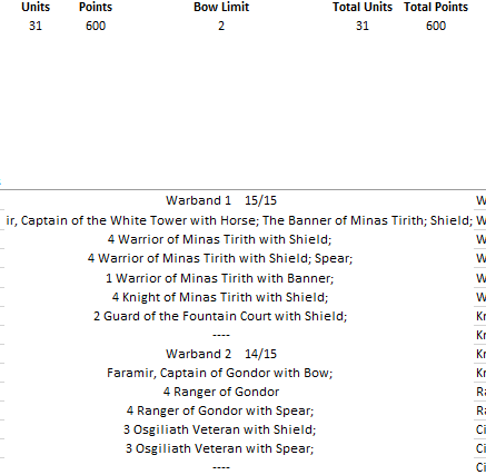 Minas Tirith - 600 pts Liste210