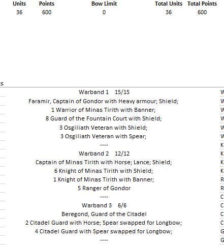 Minas Tirith - 600 pts Liste310