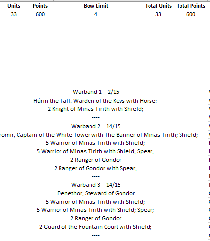Minas Tirith - 600 pts Liste510