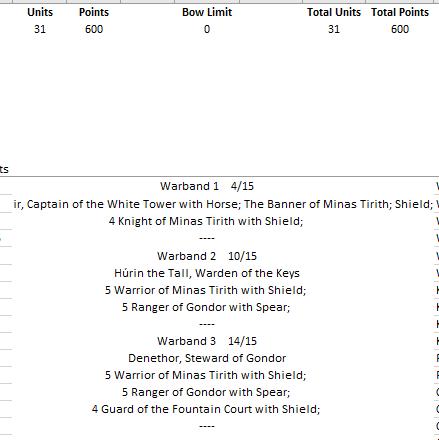 Minas Tirith - 600 pts Liste610