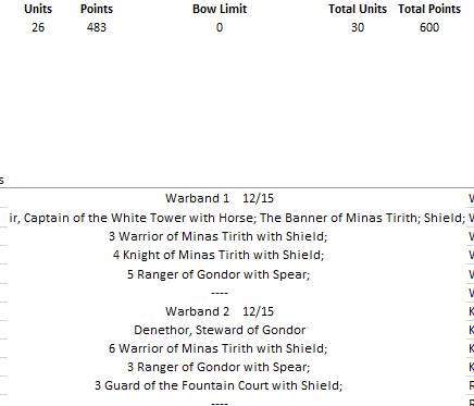 Minas Tirith - 600 pts Liste810