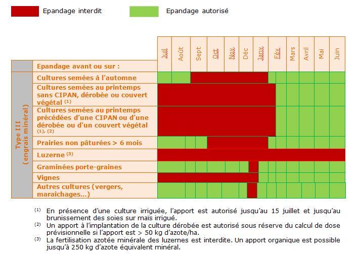 Apport azote 2021  - Page 21 Calend10