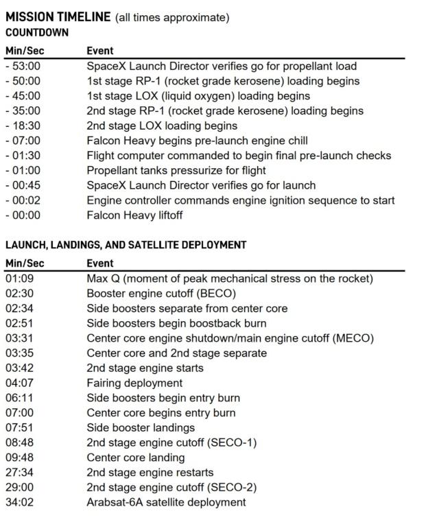 Falcon Heavy (Arabsat 6A) - KSC - 11.4.2019 - Page 5 Timeli10