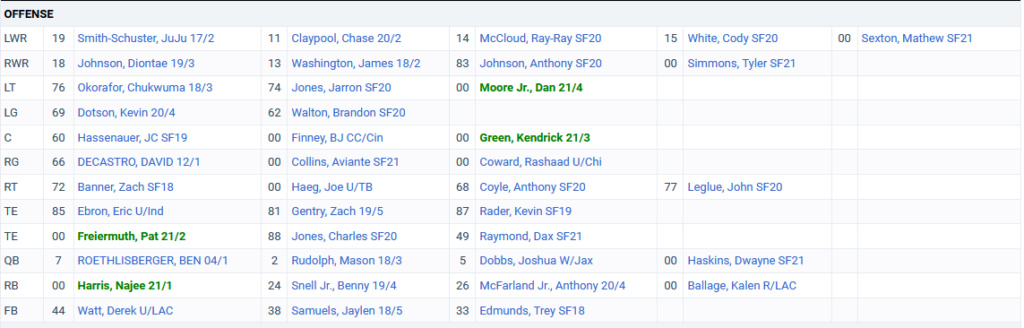 best picks , worst picks Offens10