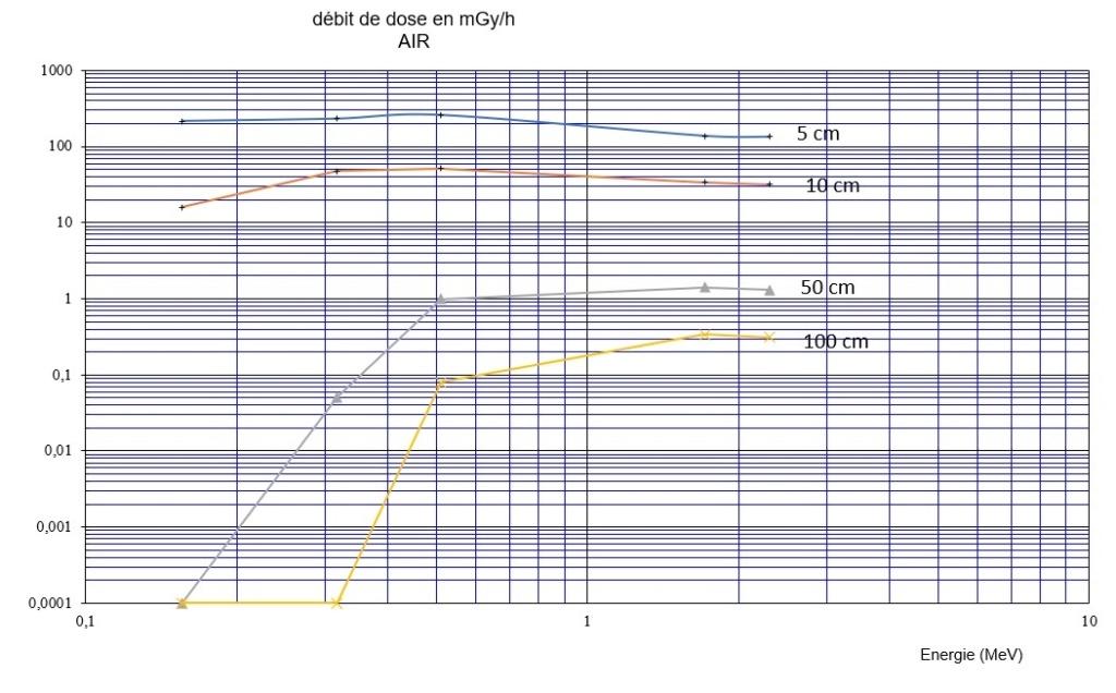 Calcul de Débit de dose pour une source Beta pur Dzobit11