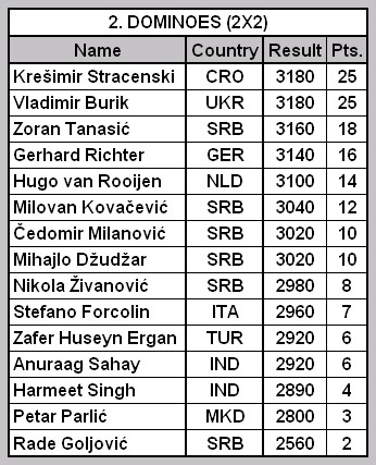 Open Serbian Championship 2_tabe11
