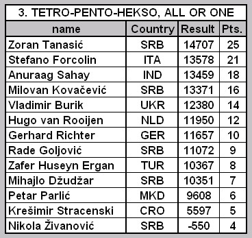 Open Serbian Championship - Page 2 3_tabe11
