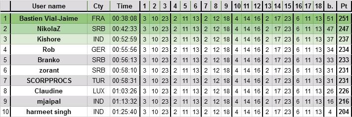 Sudoku variants (21.09. - 24.09.) - Page 2 Tabela10