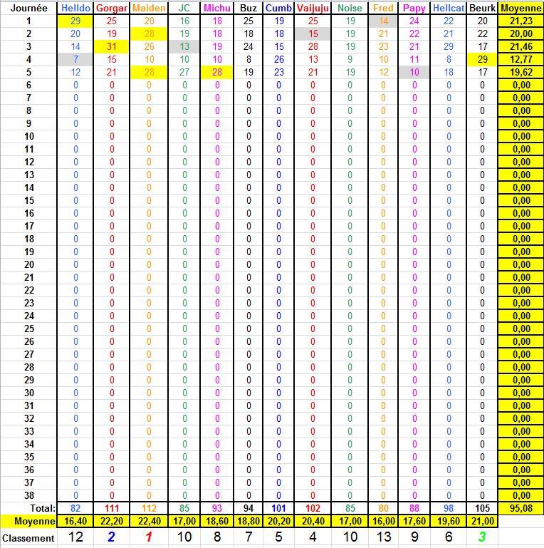 Championnat de Foot L1 - Saison 2018-2019 - Page 5 Classe14