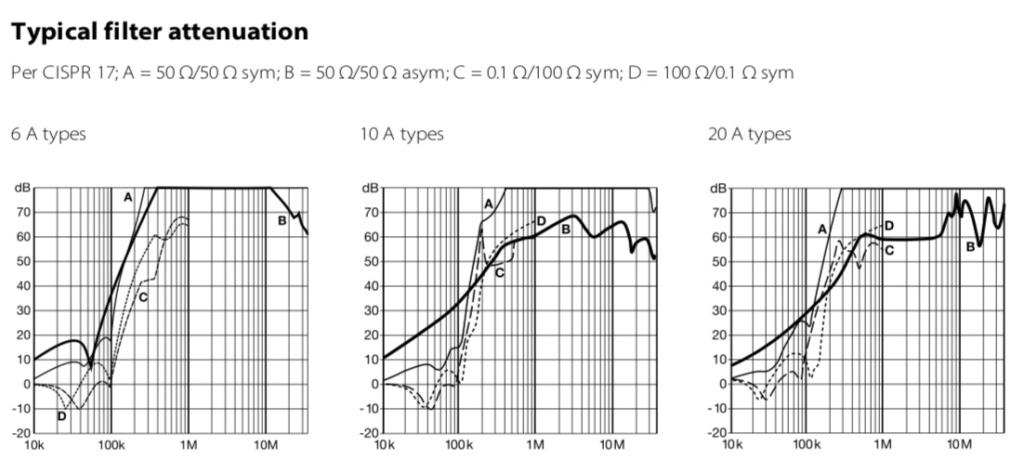 Essais d'optimisations sur DAC Weiss Filter10
