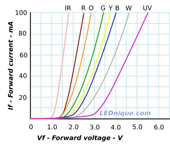 Des diodes pour polariser des tubes ? Leds_f10