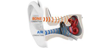 Воздействие наушников с костной проводимостью на человека Bone-c10