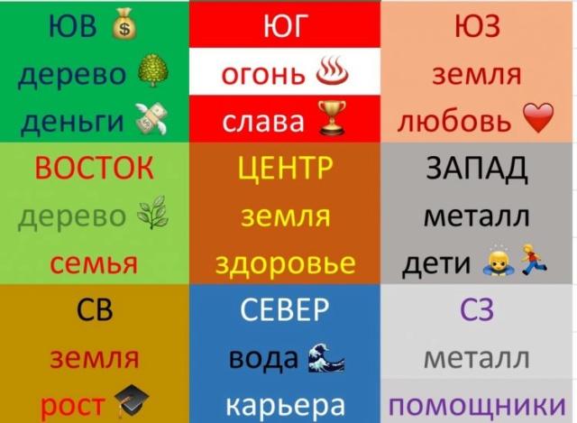 5 элементов по фен-шуй Sektor10