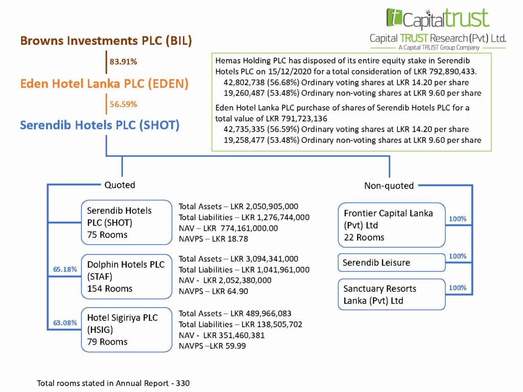 HEMAS HOLDINGS PLC (HHL.N0000) - Page 3 Image_12