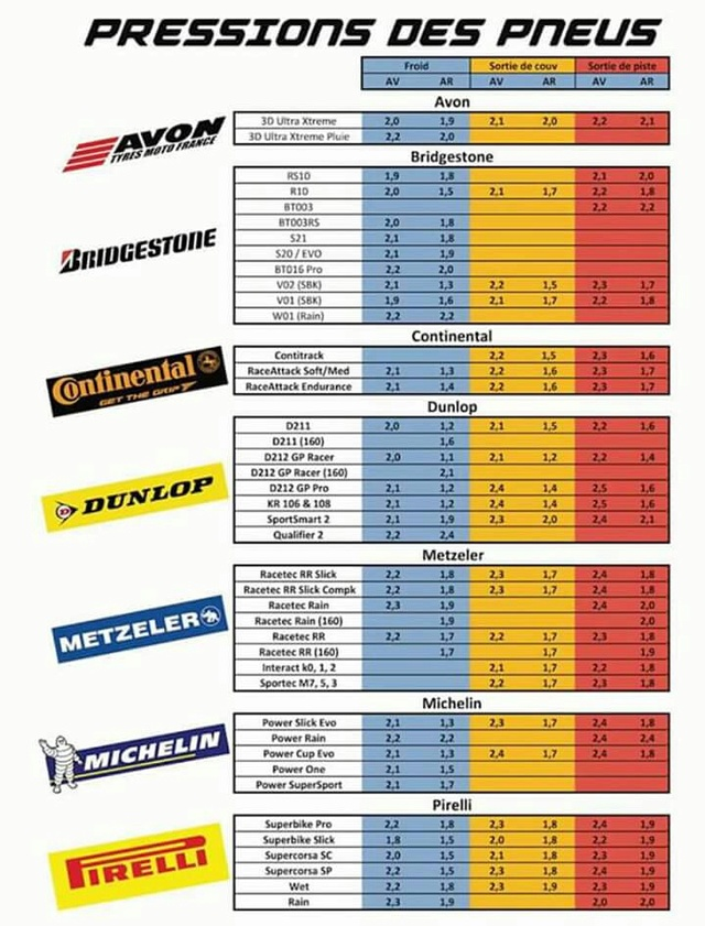 Tableau pressions pneumatiques moto Fb_img45