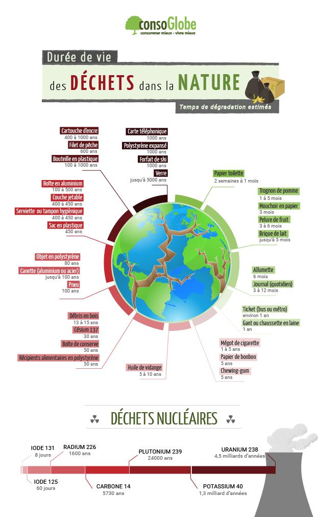 Durée de vie des déchets dans la nature Duree-10