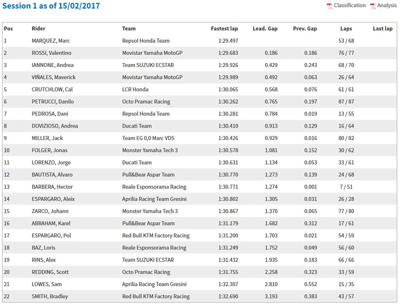 [MotoGP] Test Phillip Island Captur10